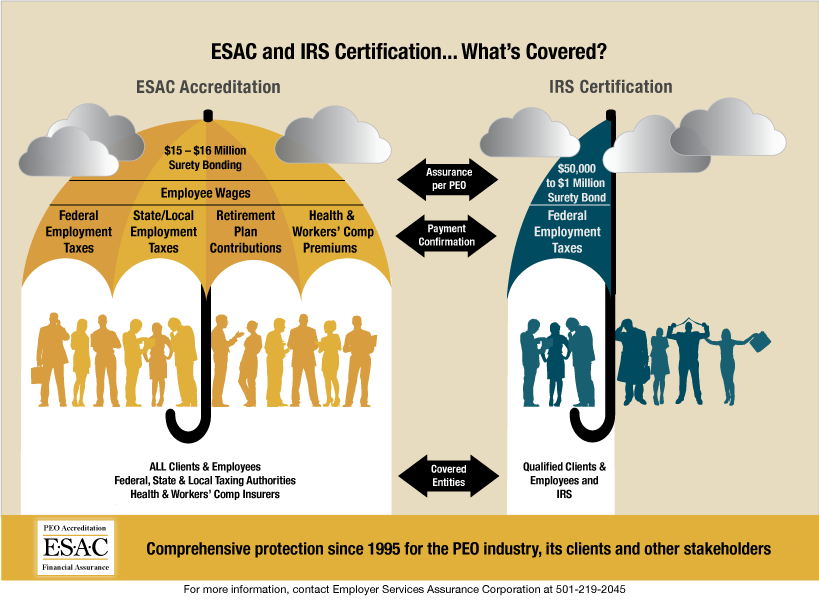 ESAC and IRS Certification Differences